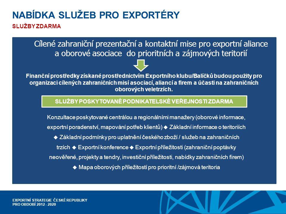EXPORTNÍ STRATEGIE ČESKÉ REPUBLIKY PRO OBDOBÍ 2012 - 2020 SLUŽBY POSKYTOVANÉ PODNIKATELSKÉ VEŘEJNOSTI ZDARMA Finanční prostředky získané prostřednictvím Exportního klubu/Balíčků budou použity pro organizaci cílených zahraničních misí asociací, aliancí a firem a účasti na zahraničních oborových veletrzích.