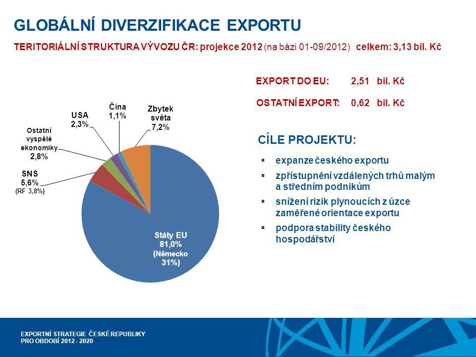 EXPORTNÍ STRATEGIE ČESKÉ REPUBLIKY PRO OBDOBÍ 2012 - 2020 GLOBÁLNÍ DIVERZIFIKACE EXPORTU TERITORIÁLNÍ STRUKTURA VÝVOZU ČR: projekce 2012 (na bázi 01-09/2012) celkem: 3,13 bil.