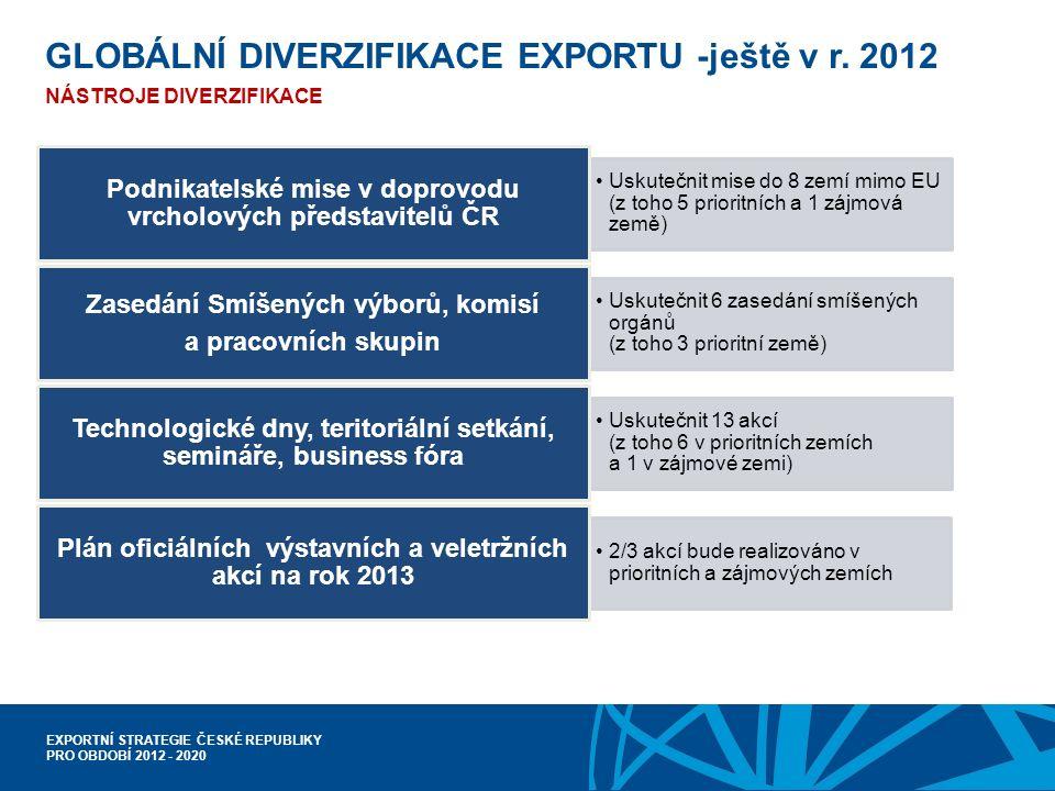 EXPORTNÍ STRATEGIE ČESKÉ REPUBLIKY PRO OBDOBÍ 2012 - 2020 GLOBÁLNÍ DIVERZIFIKACE EXPORTU -ještě v r.