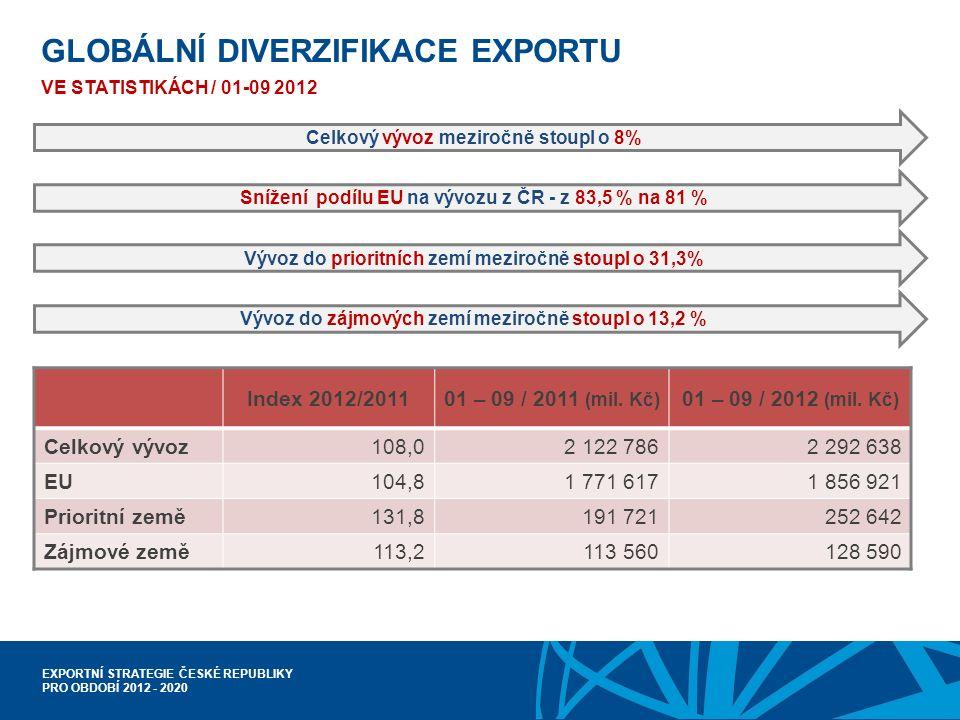 EXPORTNÍ STRATEGIE ČESKÉ REPUBLIKY PRO OBDOBÍ 2012 - 2020 GLOBÁLNÍ DIVERZIFIKACE EXPORTU VE STATISTIKÁCH / 01-09 2012 Index 2012/201101 – 09 / 2011 (mil.