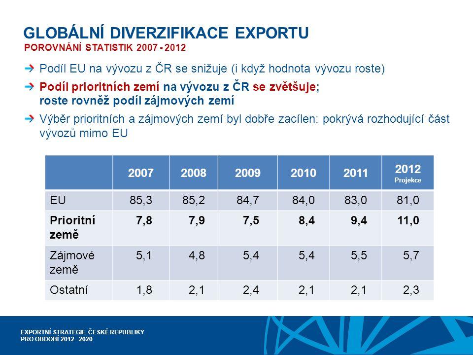 EXPORTNÍ STRATEGIE ČESKÉ REPUBLIKY PRO OBDOBÍ 2012 - 2020 GLOBÁLNÍ DIVERZIFIKACE EXPORTU POROVNÁNÍ STATISTIK 2007 - 2012 Podíl EU na vývozu z ČR se snižuje (i když hodnota vývozu roste) Podíl prioritních zemí na vývozu z ČR se zvětšuje; roste rovněž podíl zájmových zemí Výběr prioritních a zájmových zemí byl dobře zacílen: pokrývá rozhodující část vývozů mimo EU 20072008200920102011 2012 Projekce EU85,385,284,784,083,081,0 Prioritní země 7,8 7,9 7,5 8,4 9,411,0 Zájmové země 5,1 4,8 5,4 5,5 5,7 Ostatní 1,8 2,1 2,4 2,1 2,3
