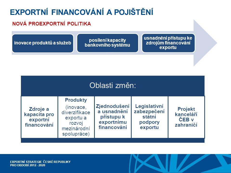 EXPORTNÍ STRATEGIE ČESKÉ REPUBLIKY PRO OBDOBÍ 2012 - 2020 EXPORTNÍ FINANCOVÁNÍ A POJIŠTĚNÍ inovace produktů a služeb posílení kapacity bankovního systému usnadnění přístupu ke zdrojům financování exportu NOVÁ PROEXPORTNÍ POLITIKA Oblasti změn: Zdroje a kapacita pro exportní financování Produkty (inovace, diverzifikace exportu a rozvoj mezinárodní spolupráce) Zjednodušení a usnadnění přístupu k exportnímu financování Legislativní zabezpečení státní podpory exportu Projekt kanceláří ČEB v zahraničí