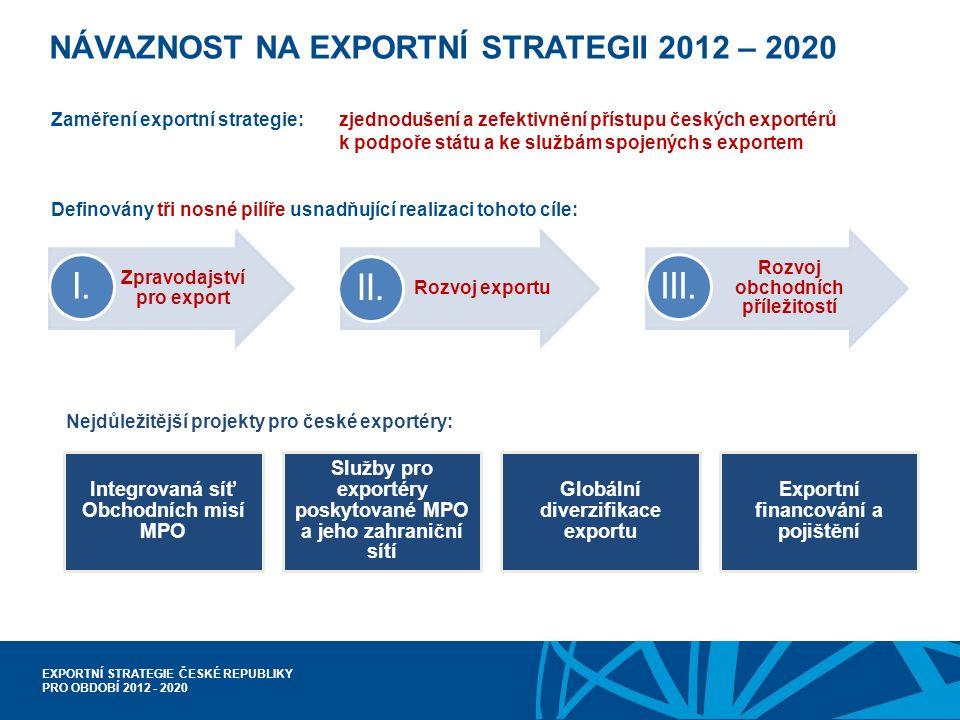 EXPORTNÍ STRATEGIE ČESKÉ REPUBLIKY PRO OBDOBÍ 2012 - 2020 NÁVAZNOST NA EXPORTNÍ STRATEGII 2012 – 2020 Zaměření exportní strategie:zjednodušení a zefektivnění přístupu českých exportérů k podpoře státu a ke službám spojených s exportem Definovány tři nosné pilíře usnadňující realizaci tohoto cíle: Zpravodajství pro export I.