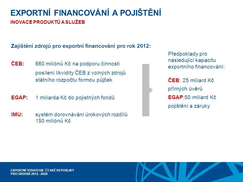 EXPORTNÍ STRATEGIE ČESKÉ REPUBLIKY PRO OBDOBÍ 2012 - 2020 EXPORTNÍ FINANCOVÁNÍ A POJIŠTĚNÍ INOVACE PRODUKTŮ A SLUŽEB Zajištění zdrojů pro exportní financování pro rok 2012: ČEB:660 miliónů Kč na podporu činnosti posílení likvidity ČEB z volných zdrojů státního rozpočtu formou půjček EGAP:1 miliarda Kč do pojistných fondů IMU:systém dorovnávání úrokových rozdílů 150 miliónů Kč Předpoklady pro následující kapacitu exportního financování: ČEB:25 miliard Kč přímých úvěrů EGAP:50 miliard Kč pojištění a záruky