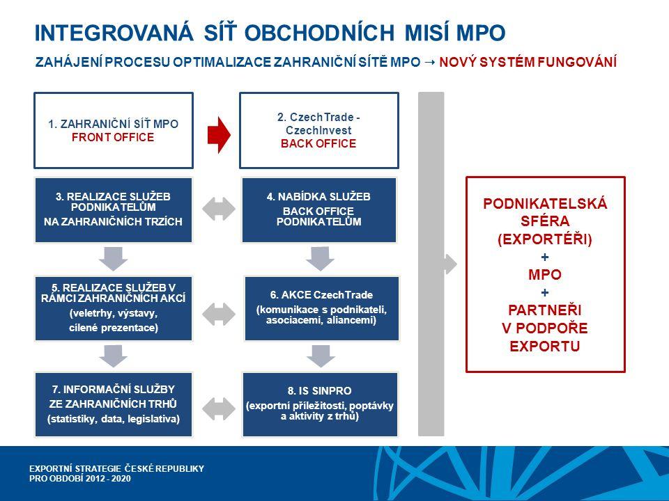 EXPORTNÍ STRATEGIE ČESKÉ REPUBLIKY PRO OBDOBÍ 2012 - 2020 INTEGROVANÁ SÍŤ OBCHODNÍCH MISÍ MPO ZAHÁJENÍ PROCESU OPTIMALIZACE ZAHRANIČNÍ SÍTĚ MPO  NOVÝ SYSTÉM FUNGOVÁNÍ 3.