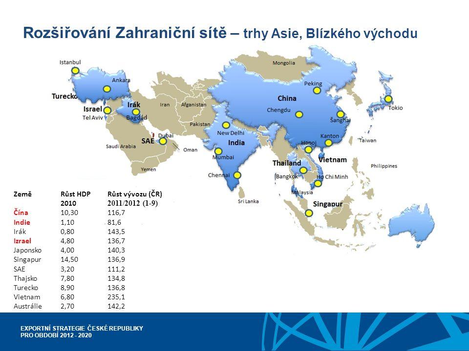 EXPORTNÍ STRATEGIE ČESKÉ REPUBLIKY PRO OBDOBÍ 2012 - 2020 Rozšiřování Zahraniční sítě – trhy Asie, Blízkého východu Země Růst HDPRůst vývozu (ČR) 2010 2011/2012 (1-9) Čína10,30116,7 Indie1,1081,6 Irák0,80143,5 Izrael4,80136,7 Japonsko4,00140,3 Singapur14,50136,9 SAE3,20111,2 Thajsko7,80134,8 Turecko8,90136,8 Vietnam6,80235,1 Austrálie2,70142,2