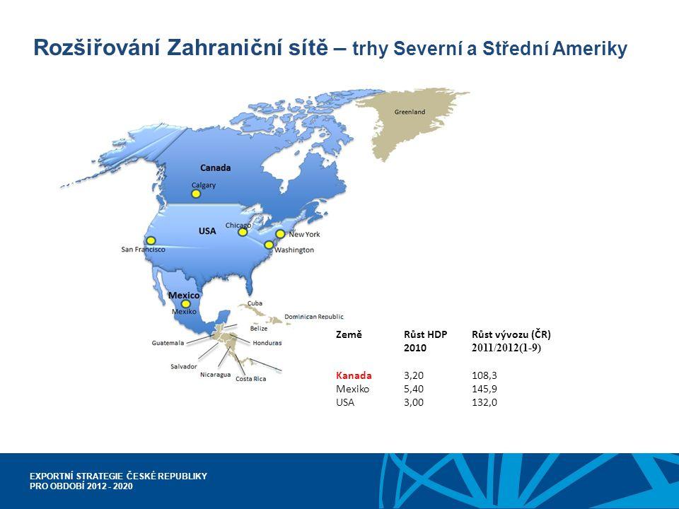 EXPORTNÍ STRATEGIE ČESKÉ REPUBLIKY PRO OBDOBÍ 2012 - 2020 Rozšiřování Zahraniční sítě – trhy Severní a Střední Ameriky Země Růst HDPRůst vývozu (ČR) 2010 2011/2012(1-9) Kanada3,20108,3 Mexiko5,40145,9 USA3,00132,0