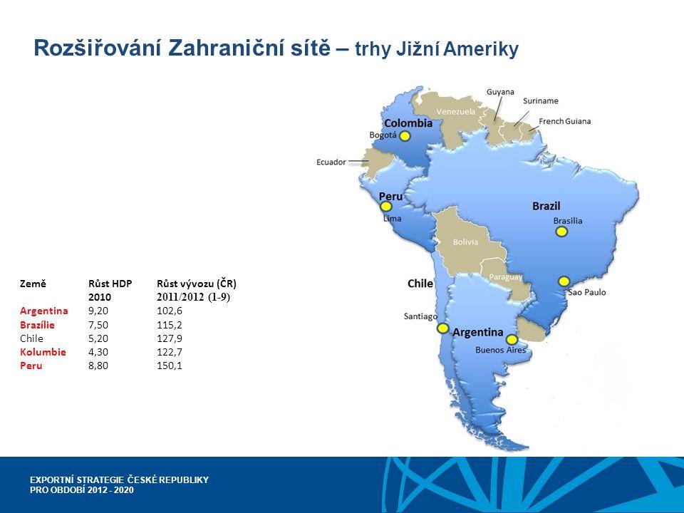 EXPORTNÍ STRATEGIE ČESKÉ REPUBLIKY PRO OBDOBÍ 2012 - 2020 Rozšiřování Zahraniční sítě – trhy Jižní Ameriky Země Růst HDPRůst vývozu (ČR) 2010 2011/2012 (1-9) Argentina9,20102,6 Brazílie7,50115,2 Chile5,20127,9 Kolumbie4,30122,7 Peru8,80150,1