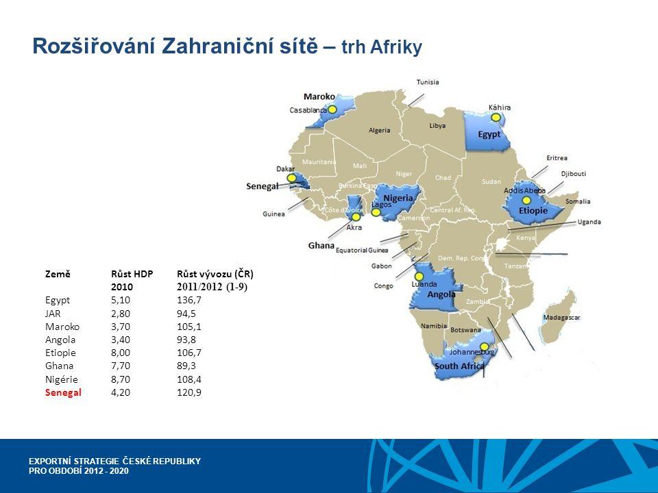 EXPORTNÍ STRATEGIE ČESKÉ REPUBLIKY PRO OBDOBÍ 2012 - 2020 Rozšiřování Zahraniční sítě – trh Afriky Země Růst HDPRůst vývozu (ČR) 2010 2011/2012 (1-9) Egypt5,10136,7 JAR2,8094,5 Maroko3,70105,1 Angola3,4093,8 Etiopie8,00106,7 Ghana7,7089,3 Nigérie8,70108,4 Senegal4,20120,9