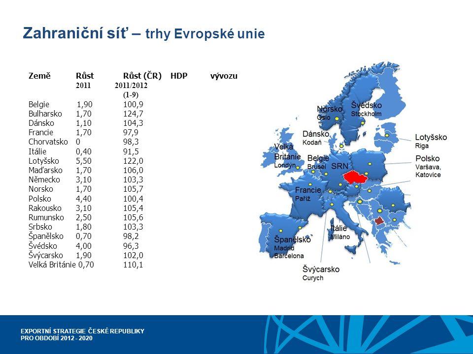 EXPORTNÍ STRATEGIE ČESKÉ REPUBLIKY PRO OBDOBÍ 2012 - 2020 Zahraniční síť – trhy Evropské unie Země Růst Růst (ČR) HDP vývozu 2011 2011/2012 (1-9) Belgie 1,90100,9 Bulharsko1,70124,7 Dánsko1,10104,3 Francie1,7097,9 Chorvatsko098,3 Itálie0,4091,5 Lotyšsko5,50122,0 Maďarsko1,70106,0 Německo3,10103,3 Norsko1,70105,7 Polsko4,40100,4 Rakousko3,10105,4 Rumunsko2,50105,6 Srbsko1,80103,3 Španělsko0,7098,2 Švédsko4,0096,3 Švýcarsko1,90102,0 Velká Británie 0,70110,1