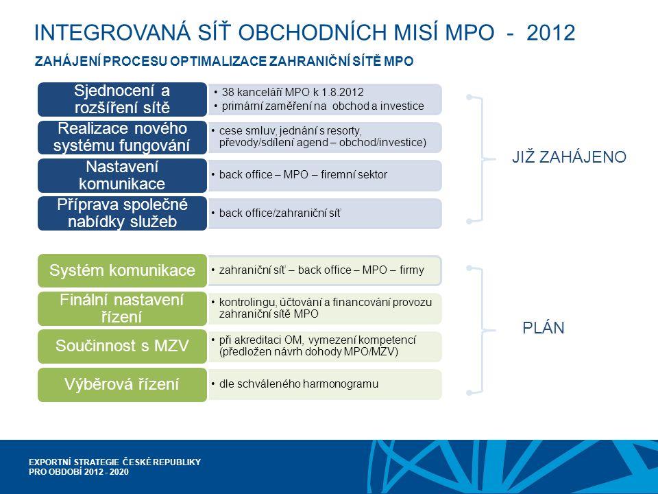 EXPORTNÍ STRATEGIE ČESKÉ REPUBLIKY PRO OBDOBÍ 2012 - 2020 INTEGROVANÁ SÍŤ OBCHODNÍCH MISÍ MPO - 2012 ZAHÁJENÍ PROCESU OPTIMALIZACE ZAHRANIČNÍ SÍTĚ MPO 38 kanceláří MPO k 1.8.2012 primární zaměření na obchod a investice Sjednocení a rozšíření sítě cese smluv, jednání s resorty, převody/sdílení agend – obchod/investice) Realizace nového systému fungování back office – MPO – firemní sektor Nastavení komunikace back office/zahraniční síť Příprava společné nabídky služeb JIŽ ZAHÁJENO zahraniční síť – back office – MPO – firmy Systém komunikace kontrolingu, účtování a financování provozu zahraniční sítě MPO Finální nastavení řízení při akreditaci OM, vymezení kompetencí (předložen návrh dohody MPO/MZV) Součinnost s MZV dle schváleného harmonogramu Výběrová řízení PLÁN