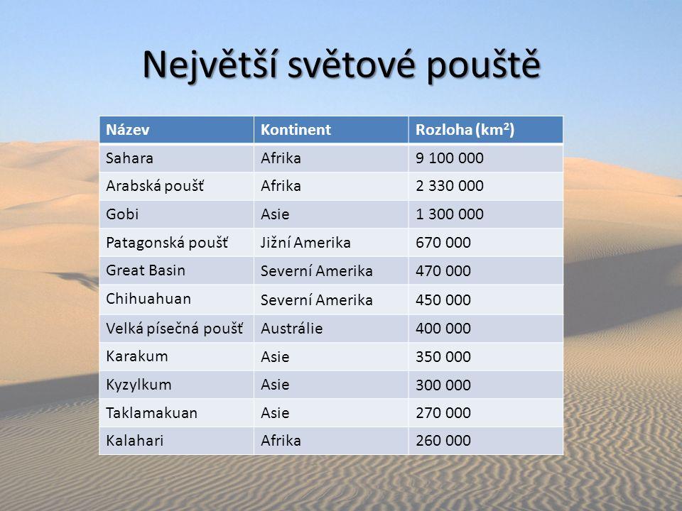Největší světové pouště NázevKontinentRozloha (km 2 ) SaharaAfrika9 100 000 Arabská poušťAfrika2 330 000 GobiAsie1 300 000 Patagonská poušťJižní Ameri