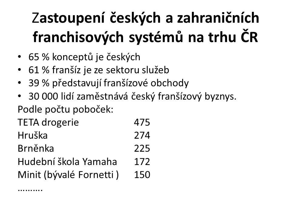 Zastoupení českých a zahraničních franchisových systémů na trhu ČR 65 % konceptů je českých 61 % franšíz je ze sektoru služeb 39 % představují franšízové obchody 30 000 lidí zaměstnává český franšízový byznys.