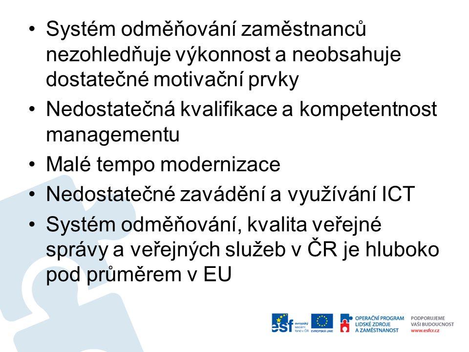 Systém odměňování zaměstnanců nezohledňuje výkonnost a neobsahuje dostatečné motivační prvky Nedostatečná kvalifikace a kompetentnost managementu Malé tempo modernizace Nedostatečné zavádění a využívání ICT Systém odměňování, kvalita veřejné správy a veřejných služeb v ČR je hluboko pod průměrem v EU