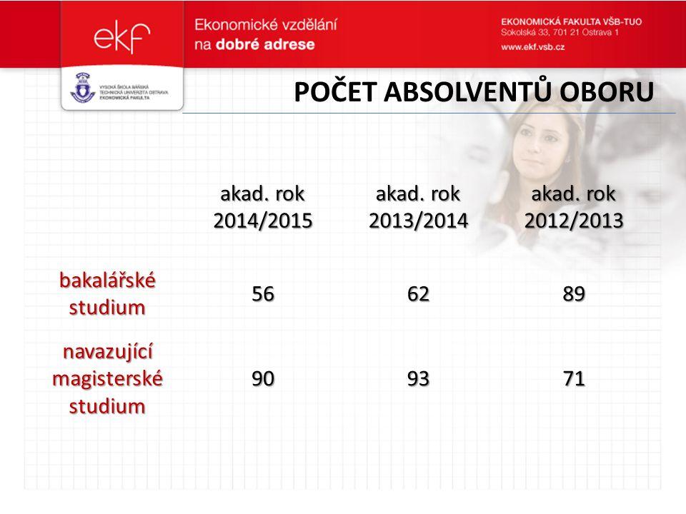 POČET ABSOLVENTŮ OBORU akad. rok 2014/2015 akad. rok 2013/2014 akad.