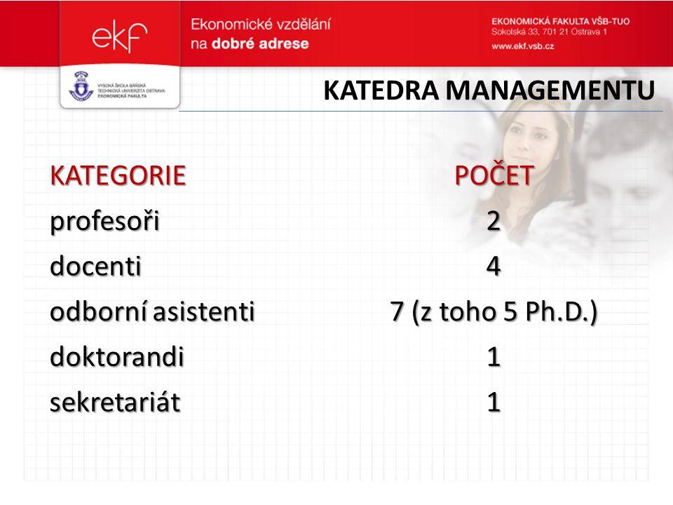 KATEGORIEPOČET profesoři2 docenti4 odborní asistenti 7 (z toho 5 Ph.D.) doktorandi1 sekretariát1 KATEDRA MANAGEMENTU