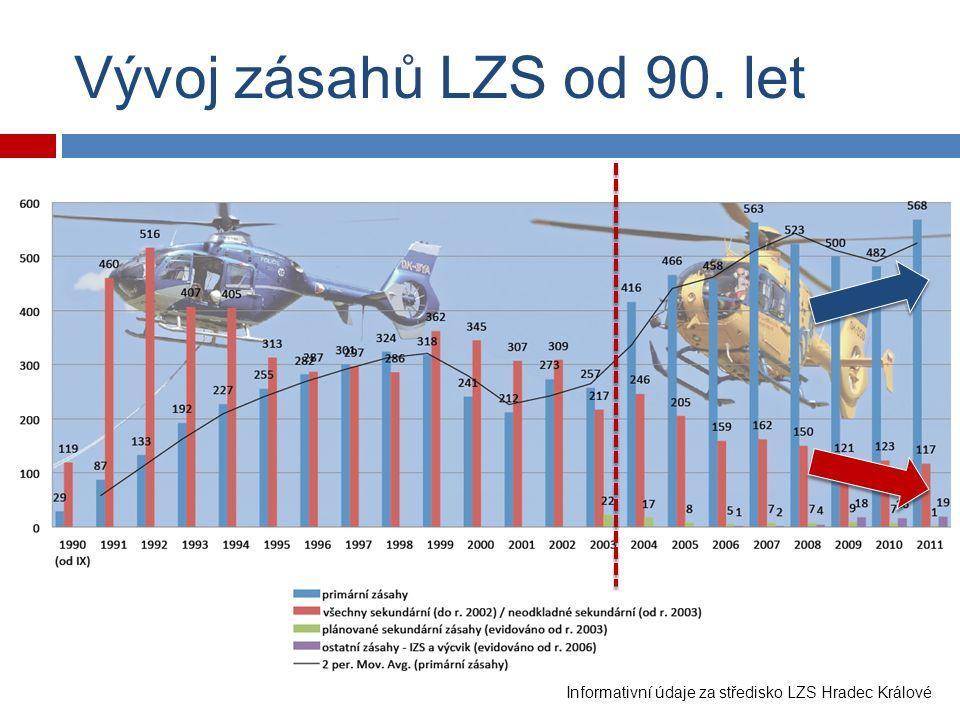 Vývoj zásahů LZS od 90. let Informativní údaje za středisko LZS Hradec Králové