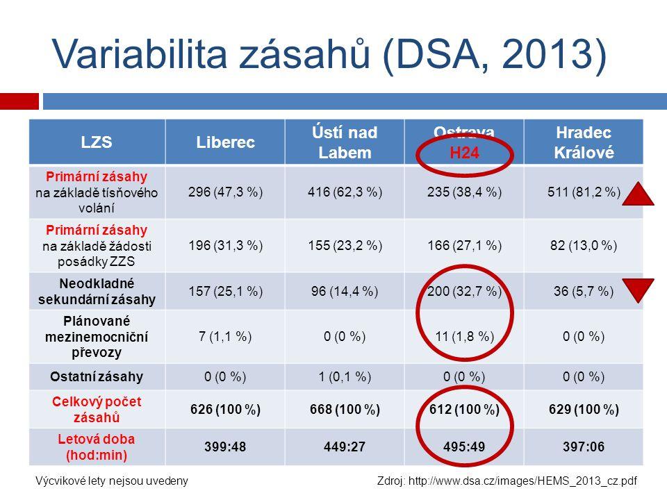Variabilita zásahů (DSA, 2013) LZSLiberec Ústí nad Labem Ostrava H24 Hradec Králové Primární zásahy na základě tísňového volání 296 (47,3 %)416 (62,3 %)235 (38,4 %)511 (81,2 %) Primární zásahy na základě žádosti posádky ZZS 196 (31,3 %)155 (23,2 %)166 (27,1 %)82 (13,0 %) Neodkladné sekundární zásahy 157 (25,1 %)96 (14,4 %)200 (32,7 %)36 (5,7 %) Plánované mezinemocniční převozy 7 (1,1 %)0 (0 %)11 (1,8 %)0 (0 %) Ostatní zásahy0 (0 %)1 (0,1 %)0 (0 %) Celkový počet zásahů 626 (100 %)668 (100 %)612 (100 %)629 (100 %) Letová doba (hod:min) 399:48449:27495:49397:06 Výcvikové lety nejsou uvedeny Zdroj: http://www.dsa.cz/images/HEMS_2013_cz.pdf