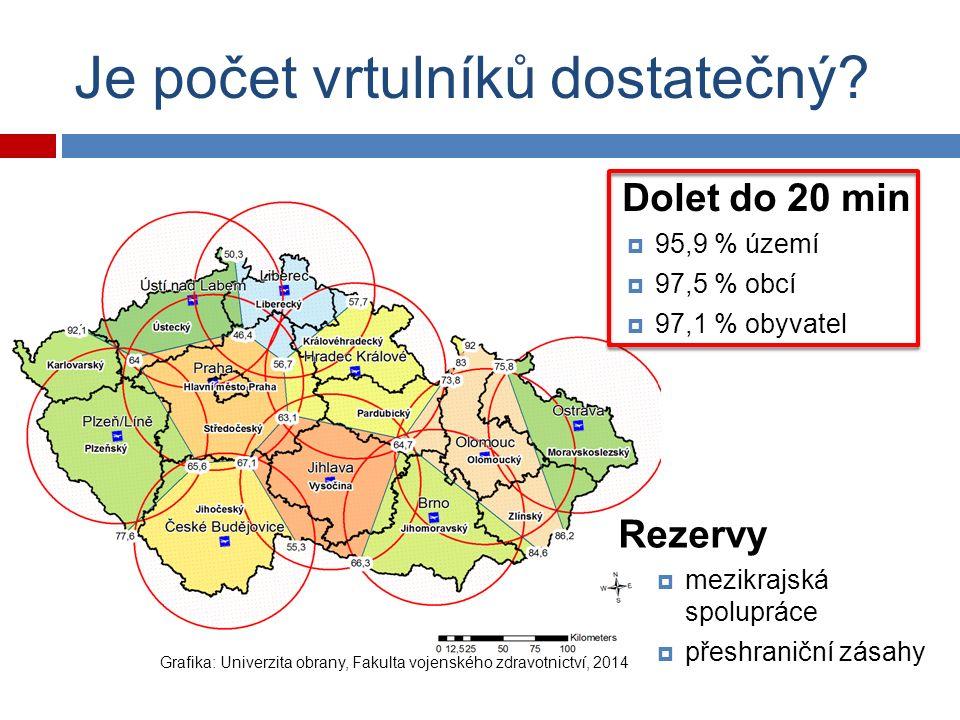 Srovnání ČR vs.ostatní státy Stát Zahájení provozu Rozloha (tis.