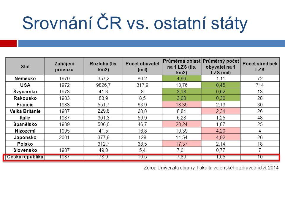 Srovnání ČR vs. ostatní státy Stát Zahájení provozu Rozloha (tis.