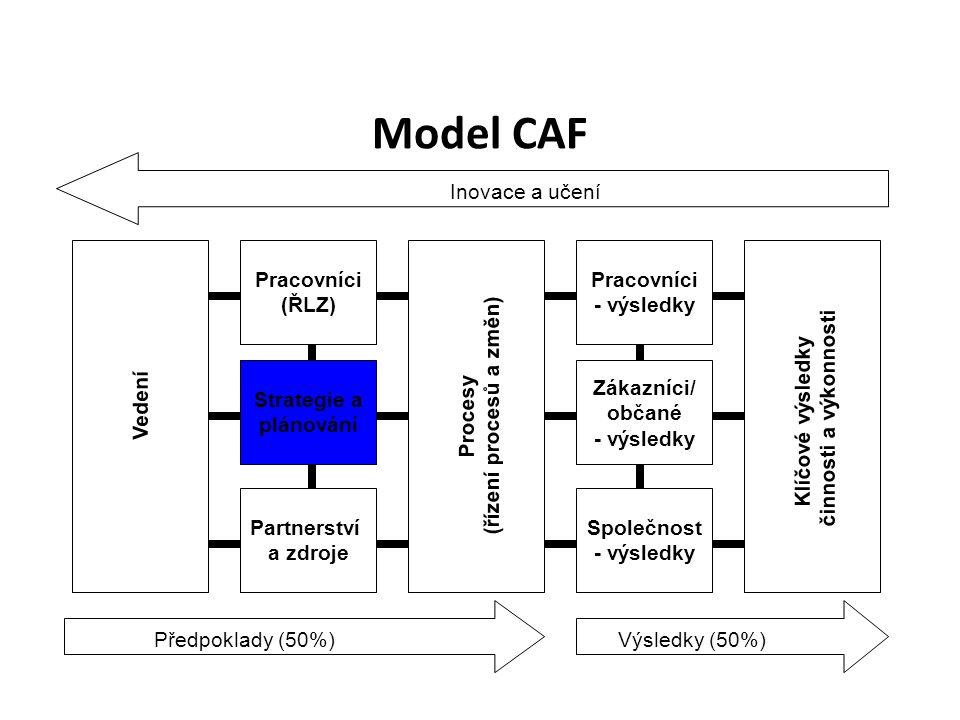Model CAF Pracovníci (ŘLZ) Strategie a plánování Vedení Procesy (řízení procesů a změn) Klíčové výsledky činnosti a výkonnosti Partnerství a zdroje Pracovníci - výsledky Zákazníci/ občané - výsledky Společnost - výsledky Předpoklady (50%)Výsledky (50%) Inovace a učení