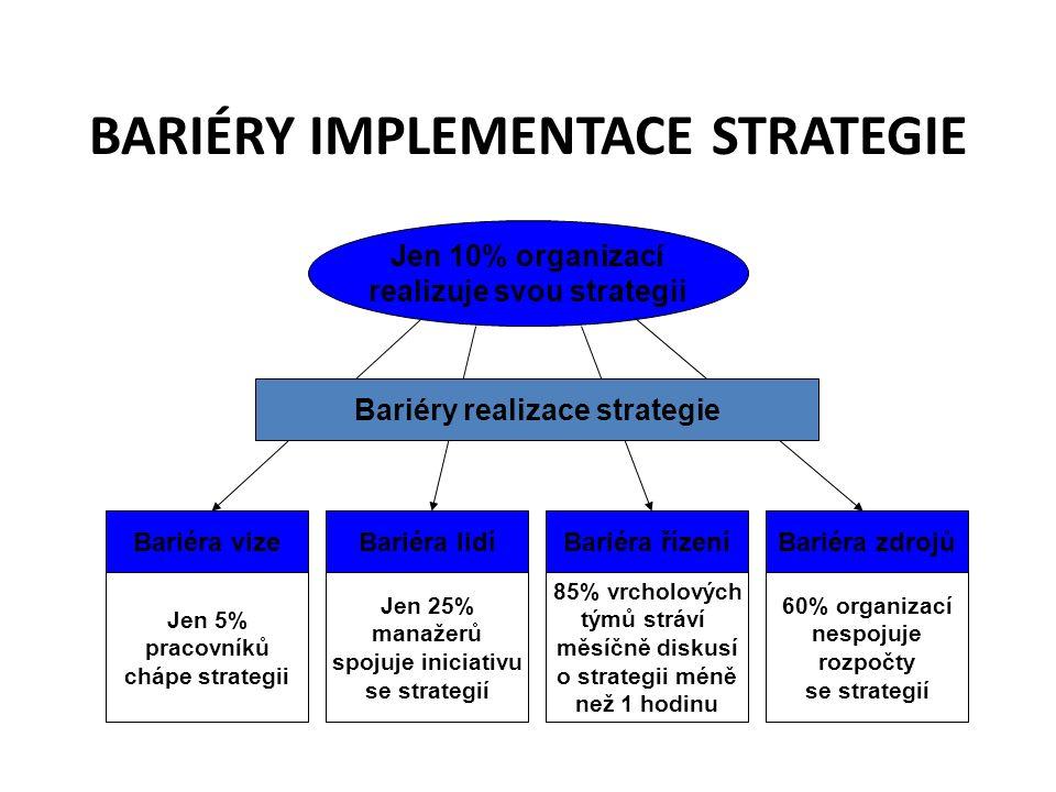 BARIÉRY IMPLEMENTACE STRATEGIE Jen 10% organizací realizuje svou strategii Bariéra vizeBariéra lidíBariéra řízeníBariéra zdrojů Jen 5% pracovníků chápe strategii Jen 25% manažerů spojuje iniciativu se strategií 85% vrcholových týmů stráví měsíčně diskusí o strategii méně než 1 hodinu 60% organizací nespojuje rozpočty se strategií Bariéry realizace strategie