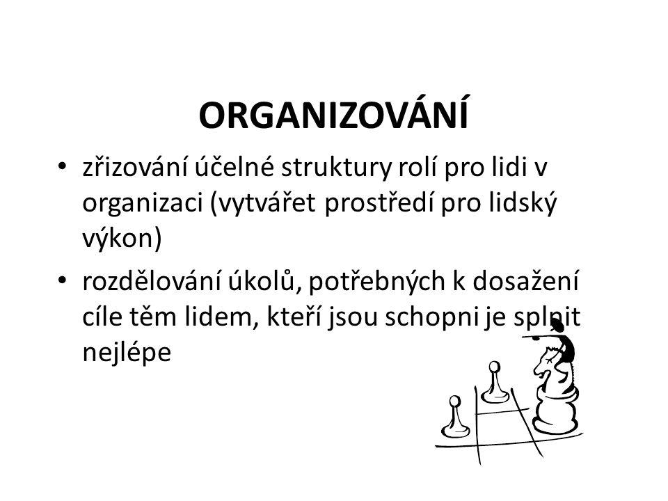 ORGANIZOVÁNÍ zřizování účelné struktury rolí pro lidi v organizaci (vytvářet prostředí pro lidský výkon) rozdělování úkolů, potřebných k dosažení cíle těm lidem, kteří jsou schopni je splnit nejlépe