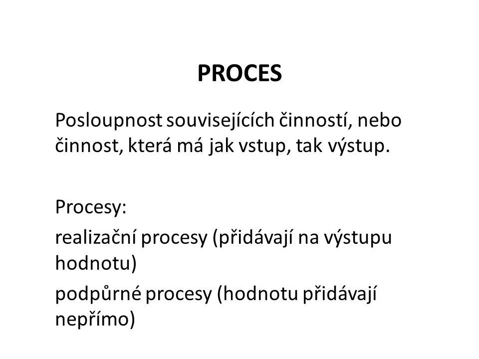 PROCES Posloupnost souvisejících činností, nebo činnost, která má jak vstup, tak výstup.