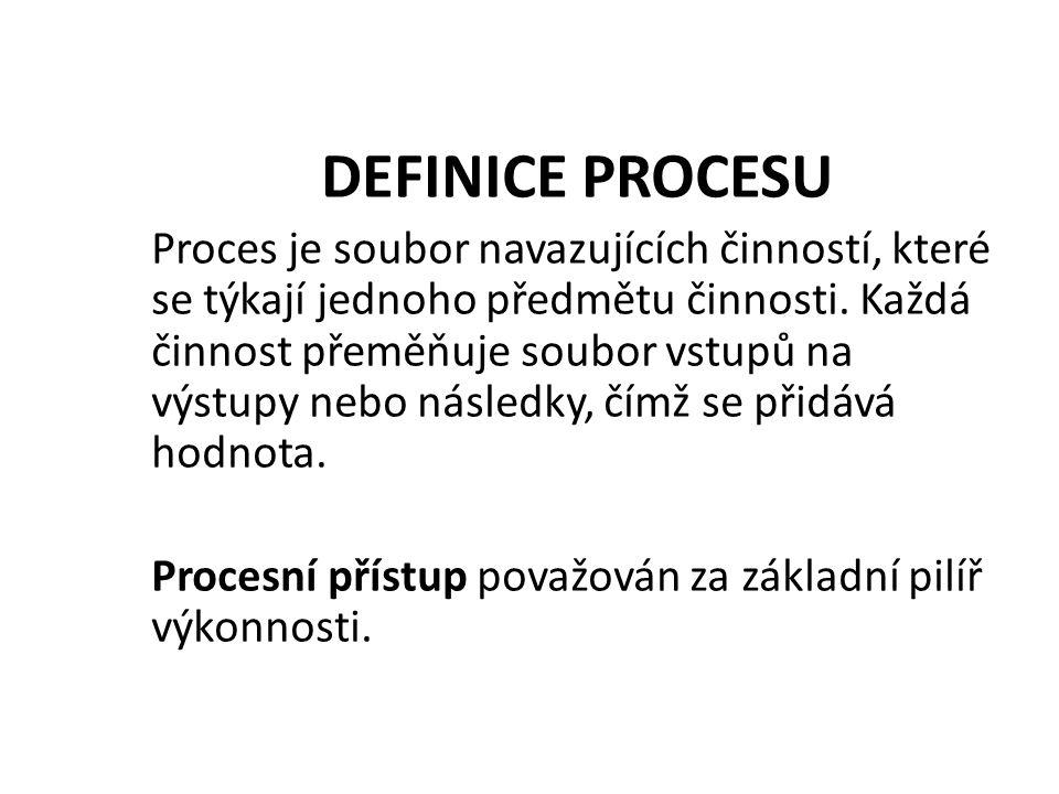 DEFINICE PROCESU Proces je soubor navazujících činností, které se týkají jednoho předmětu činnosti.