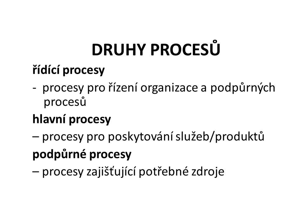 DRUHY PROCESŮ řídící procesy - procesy pro řízení organizace a podpůrných procesů hlavní procesy – procesy pro poskytování služeb/produktů podpůrné procesy – procesy zajišťující potřebné zdroje