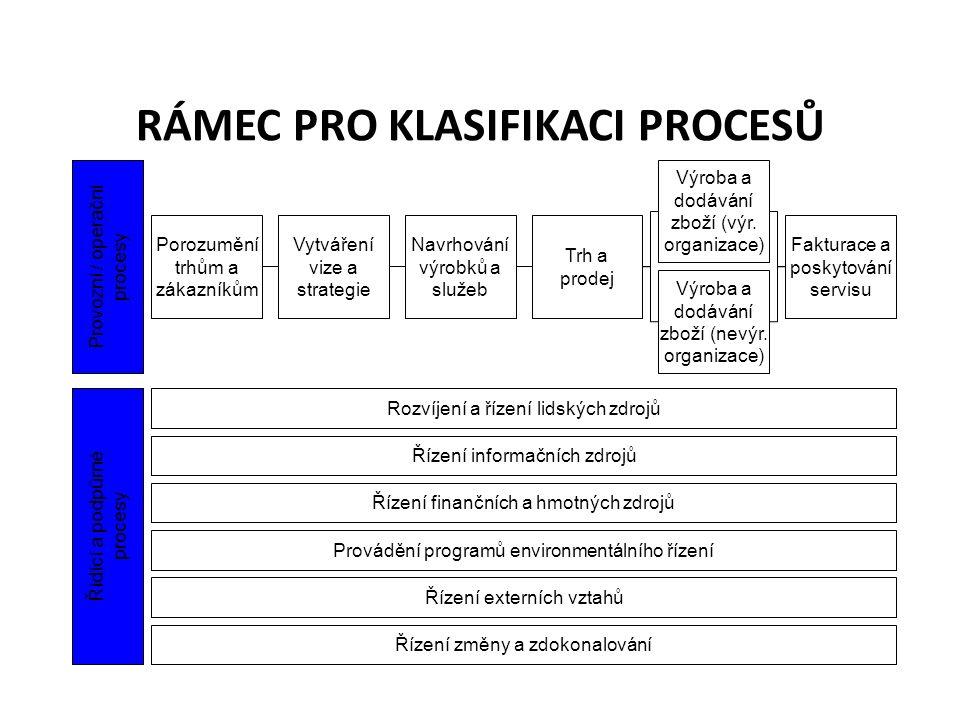 RÁMEC PRO KLASIFIKACI PROCESŮ Porozumění trhům a zákazníkům Vytváření vize a strategie Navrhování výrobků a služeb Trh a prodej Výroba a dodávání zboží (výr.