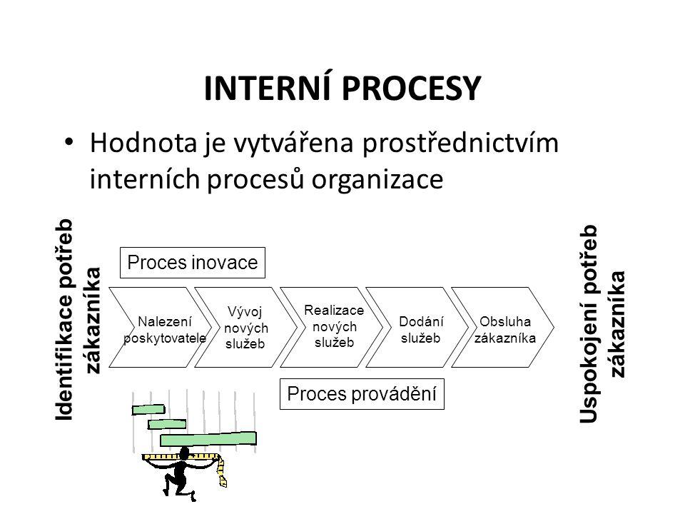 INTERNÍ PROCESY Hodnota je vytvářena prostřednictvím interních procesů organizace Nalezení poskytovatele Vývoj nových služeb Realizace nových služeb Dodání služeb Obsluha zákazníka Identifikace potřeb zákazníka Uspokojení potřeb zákazníka Proces inovace Proces provádění