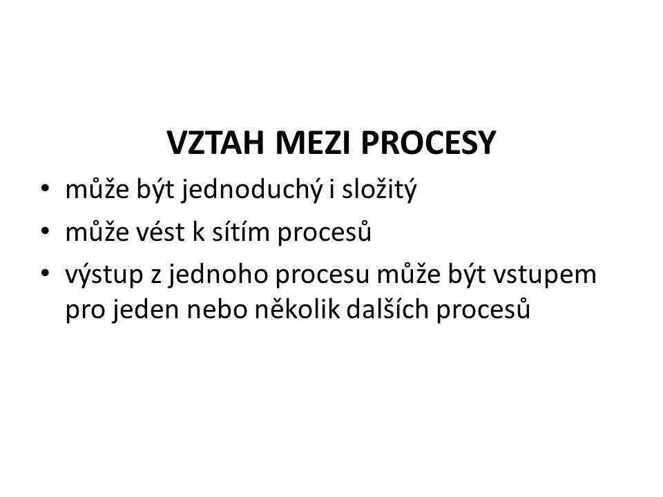VZTAH MEZI PROCESY může být jednoduchý i složitý může vést k sítím procesů výstup z jednoho procesu může být vstupem pro jeden nebo několik dalších procesů