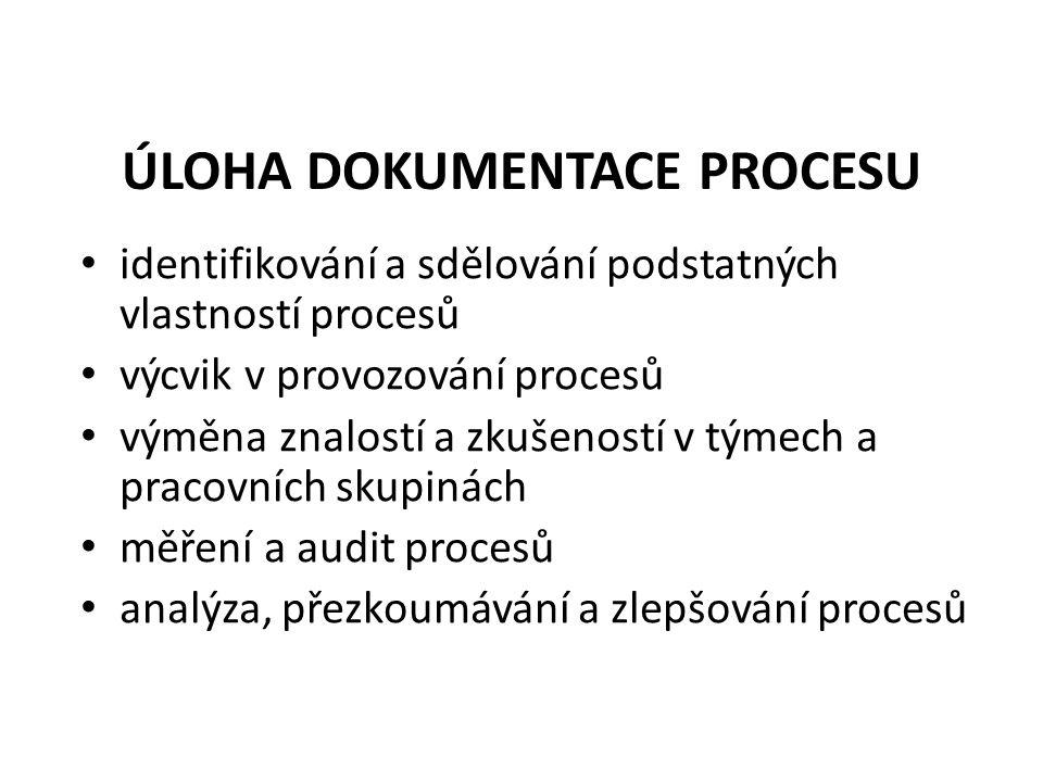 ÚLOHA DOKUMENTACE PROCESU identifikování a sdělování podstatných vlastností procesů výcvik v provozování procesů výměna znalostí a zkušeností v týmech a pracovních skupinách měření a audit procesů analýza, přezkoumávání a zlepšování procesů
