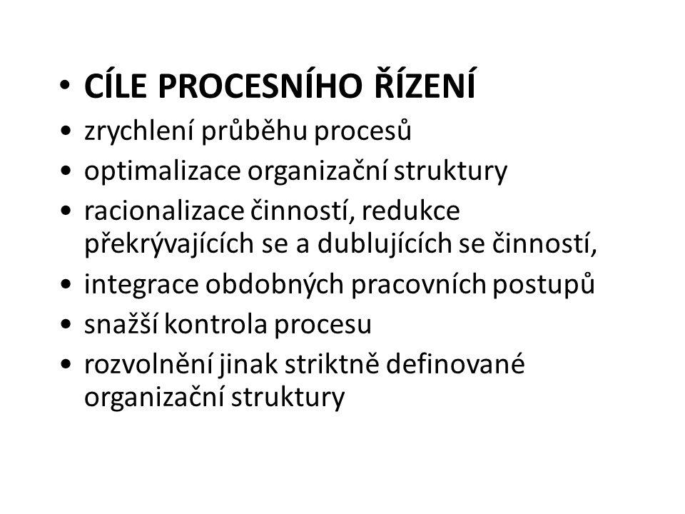 CÍLE PROCESNÍHO ŘÍZENÍ zrychlení průběhu procesů optimalizace organizační struktury racionalizace činností, redukce překrývajících se a dublujících se činností, integrace obdobných pracovních postupů snažší kontrola procesu rozvolnění jinak striktně definované organizační struktury