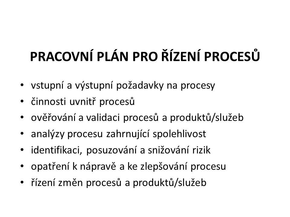 PRACOVNÍ PLÁN PRO ŘÍZENÍ PROCESŮ vstupní a výstupní požadavky na procesy činnosti uvnitř procesů ověřování a validaci procesů a produktů/služeb analýzy procesu zahrnující spolehlivost identifikaci, posuzování a snižování rizik opatření k nápravě a ke zlepšování procesu řízení změn procesů a produktů/služeb