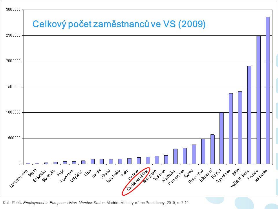 Celkový počet zaměstnanců ve VS (2009) Kol.: Public Employment in European Union Member States.