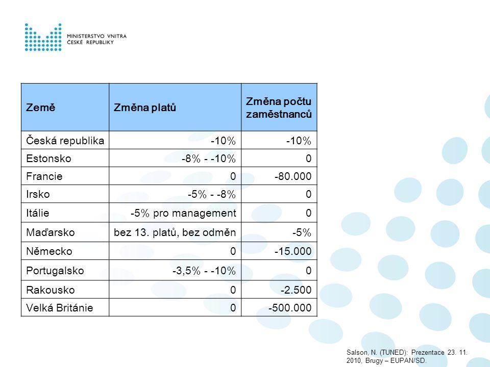 ZeměZměna platů Změna počtu zaměstnanců Česká republika-10% Estonsko-8% - -10%0 Francie0-80.000 Irsko-5% - -8%0 Itálie-5% pro management0 Maďarskobez 13.