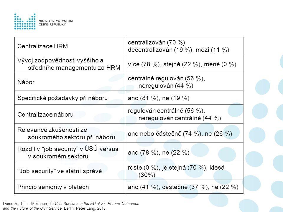 Centralizace HRM centralizován (70 %), decentralizován (19 %), mezi (11 %) Vývoj zodpovědnosti vyššího a středního managementu za HRM více (78 %), stejně (22 %), méně (0 %) Nábor centrálně regulován (56 %), neregulován (44 %) Specifické požadavky při náboruano (81 %), ne (19 %) Centralizace náboru regulován centrálně (56 %), neregulován centrálně (44 %) Relevance zkušeností ze soukromého sektoru při náboru ano nebo částečně (74 %), ne (26 %) Rozdíl v job security v ÚSÚ versus v soukromém sektoru ano (78 %), ne (22 %) Job security ve státní správě roste (0 %), je stejná (70 %), klesá (30%) Princip seniority v platechano (41 %), částečně (37 %), ne (22 %) Demmke, Ch.