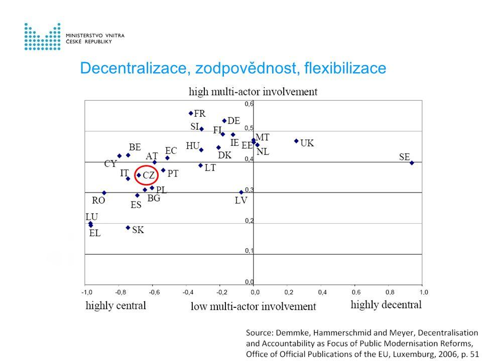Decentralizace, zodpovědnost, flexibilizace