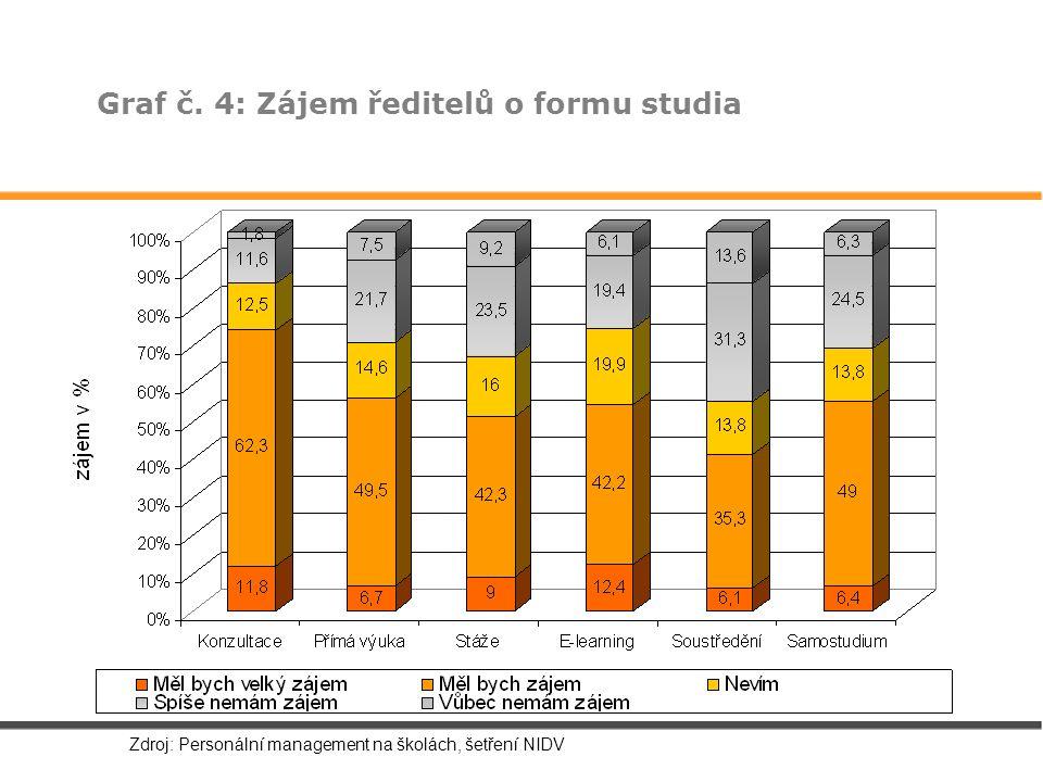 Graf č. 4: Zájem ředitelů o formu studia Zdroj: Personální management na školách, šetření NIDV