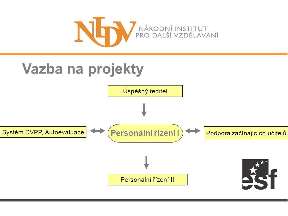 Vazba na projekty Personální řízení I Úspěšný ředitel Personální řízení II Podpora začínajících učitelů Systém DVPP, Autoevaluace