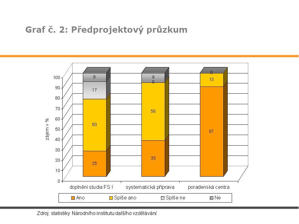 Graf č. 2: Předprojektový průzkum Zdroj: statistiky Národního institutu dalšího vzdělávání