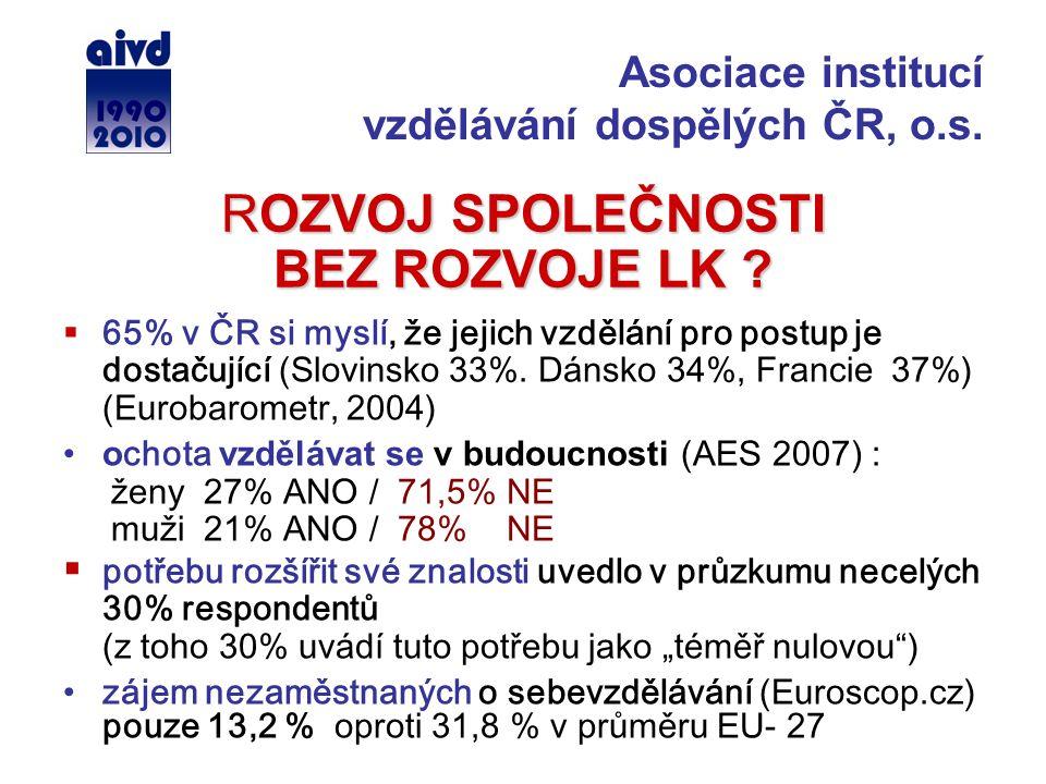 ROZVOJ SPOLEČNOSTI BEZ ROZVOJE LK ?  65% v ČR si myslí, že jejich vzdělání pro postup je dostačující (Slovinsko 33%. Dánsko 34%, Francie 37%) (Euroba