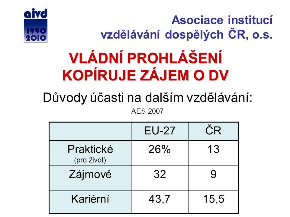 VLÁDNÍ PROHLÁŠENÍ KOPÍRUJE ZÁJEM O DV Důvody účasti na dalším vzdělávání: AES 2007 EU-27ČR Praktické (pro život) 26%13 Zájmové329 Kariérní43,715,5 Asociace institucí vzdělávání dospělých ČR, o.s.