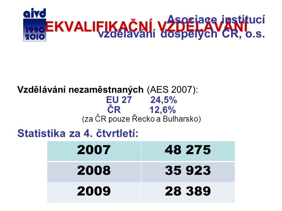 REKVALIFIKAČNÍ VZDĚLÁVÁNÍ Vzdělávání nezaměstnaných (AES 2007): EU 27 24,5% ČR 12,6% (za ČR pouze Řecko a Bulharsko) Statistika za 4. čtvrtletí: 20074