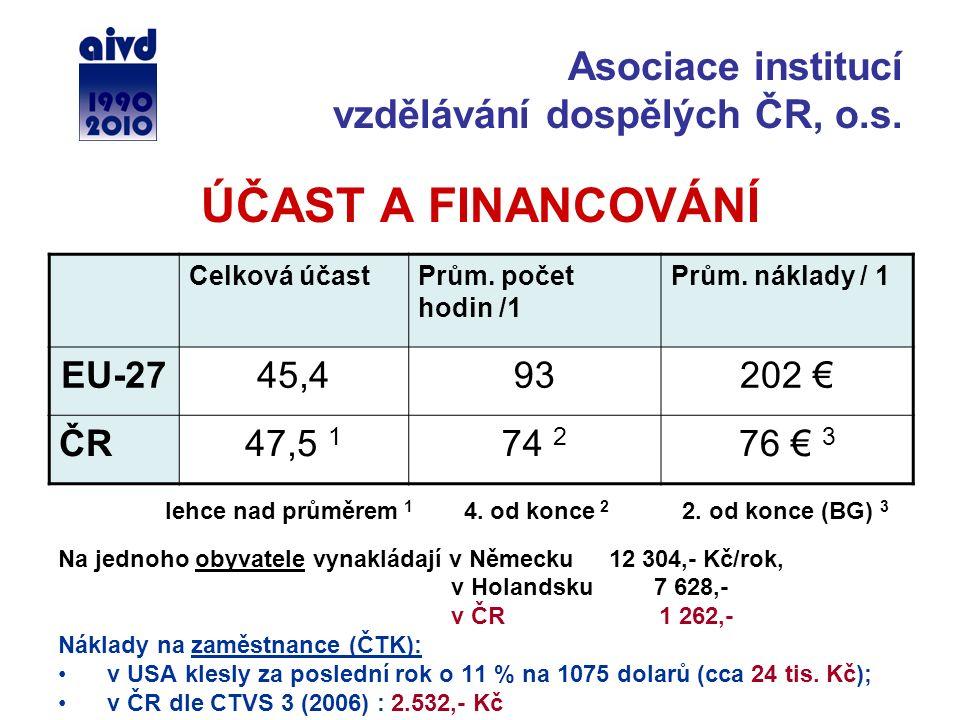 ÚČAST A FINANCOVÁNÍ Celková účastPrům. počet hodin /1 Prům. náklady / 1 EU-2745,493202 € ČR47,5 1 74 2 76 € 3 lehce nad průměrem 1 4. od konce 2 2. od