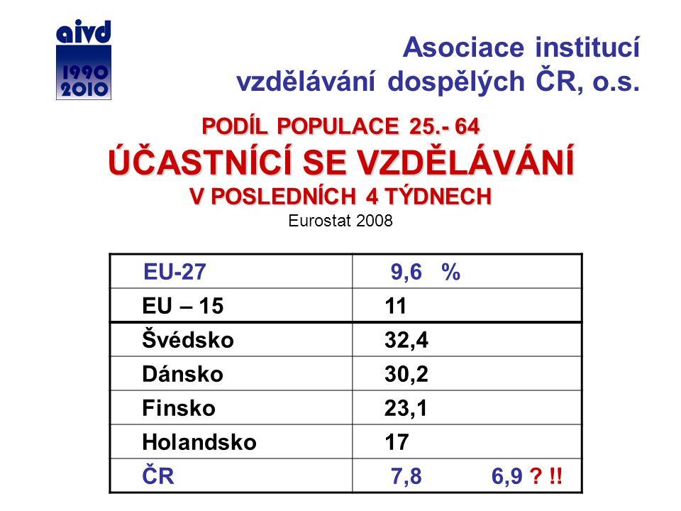 PODÍL POPULACE 25.- 64 ÚČASTNÍCÍ SE VZDĚLÁVÁNÍ V POSLEDNÍCH 4 TÝDNECH PODÍL POPULACE 25.- 64 ÚČASTNÍCÍ SE VZDĚLÁVÁNÍ V POSLEDNÍCH 4 TÝDNECH Eurostat 2