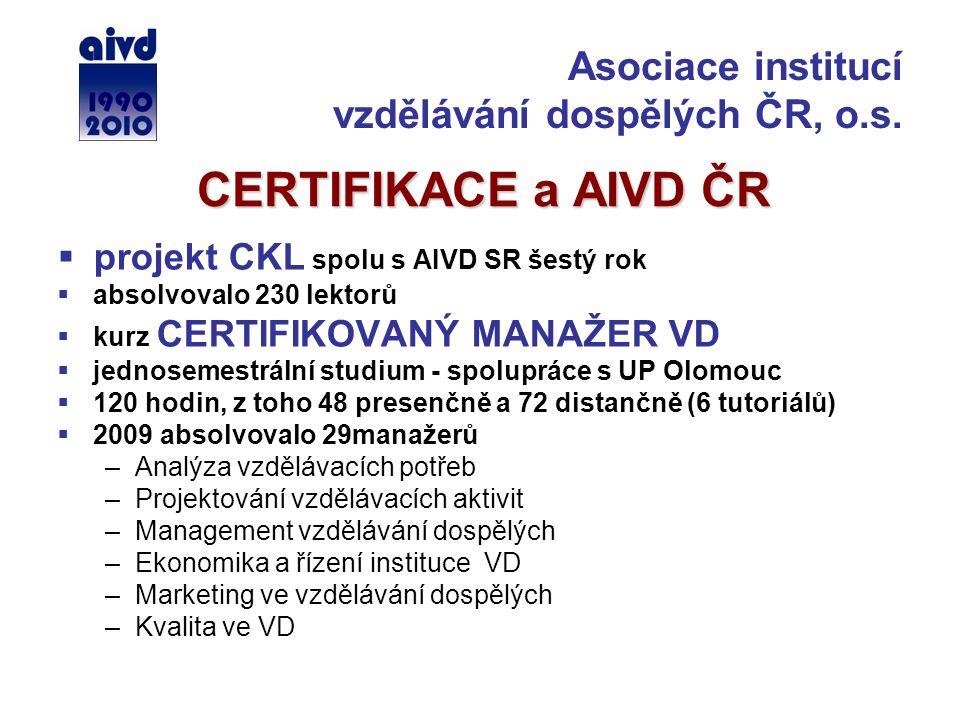 CERTIFIKACE a AIVD ČR  projekt CKL spolu s AIVD SR šestý rok  absolvovalo 230 lektorů  kurz CERTIFIKOVANÝ MANAŽER VD  jednosemestrální studium - spolupráce s UP Olomouc  120 hodin, z toho 48 presenčně a 72 distančně (6 tutoriálů)  2009 absolvovalo 29manažerů –Analýza vzdělávacích potřeb –Projektování vzdělávacích aktivit –Management vzdělávání dospělých –Ekonomika a řízení instituce VD –Marketing ve vzdělávání dospělých –Kvalita ve VD Asociace institucí vzdělávání dospělých ČR, o.s.