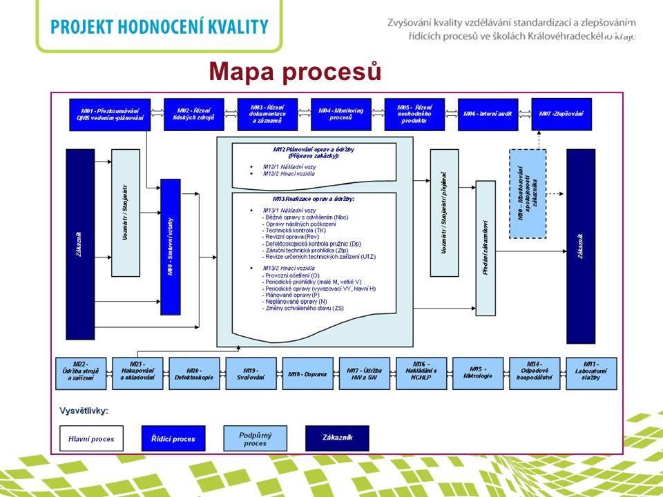 nadpis Mapa procesů
